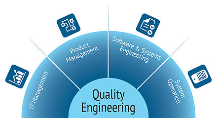 Why Quality Engineering is Crucial in Today's Highly automated world
